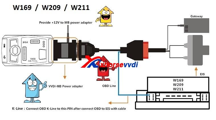 vvdi benz w211
