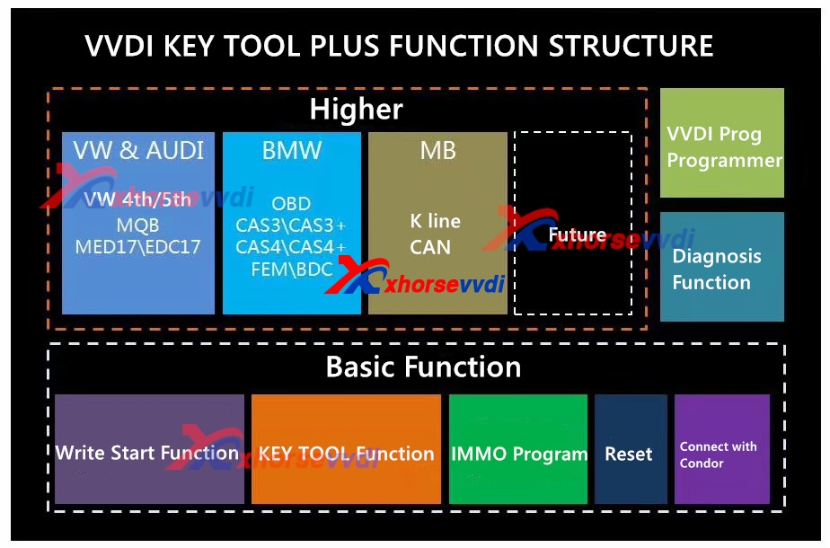 vvdi-key-tool-plus-preview-2